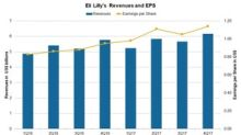 Eli Lilly and Company's Valuation in March 2018