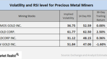 How Mining Stocks' Technicals Moved at the End of April