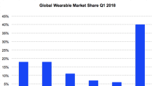 Apple Continues to Rule the Smartwatch Market