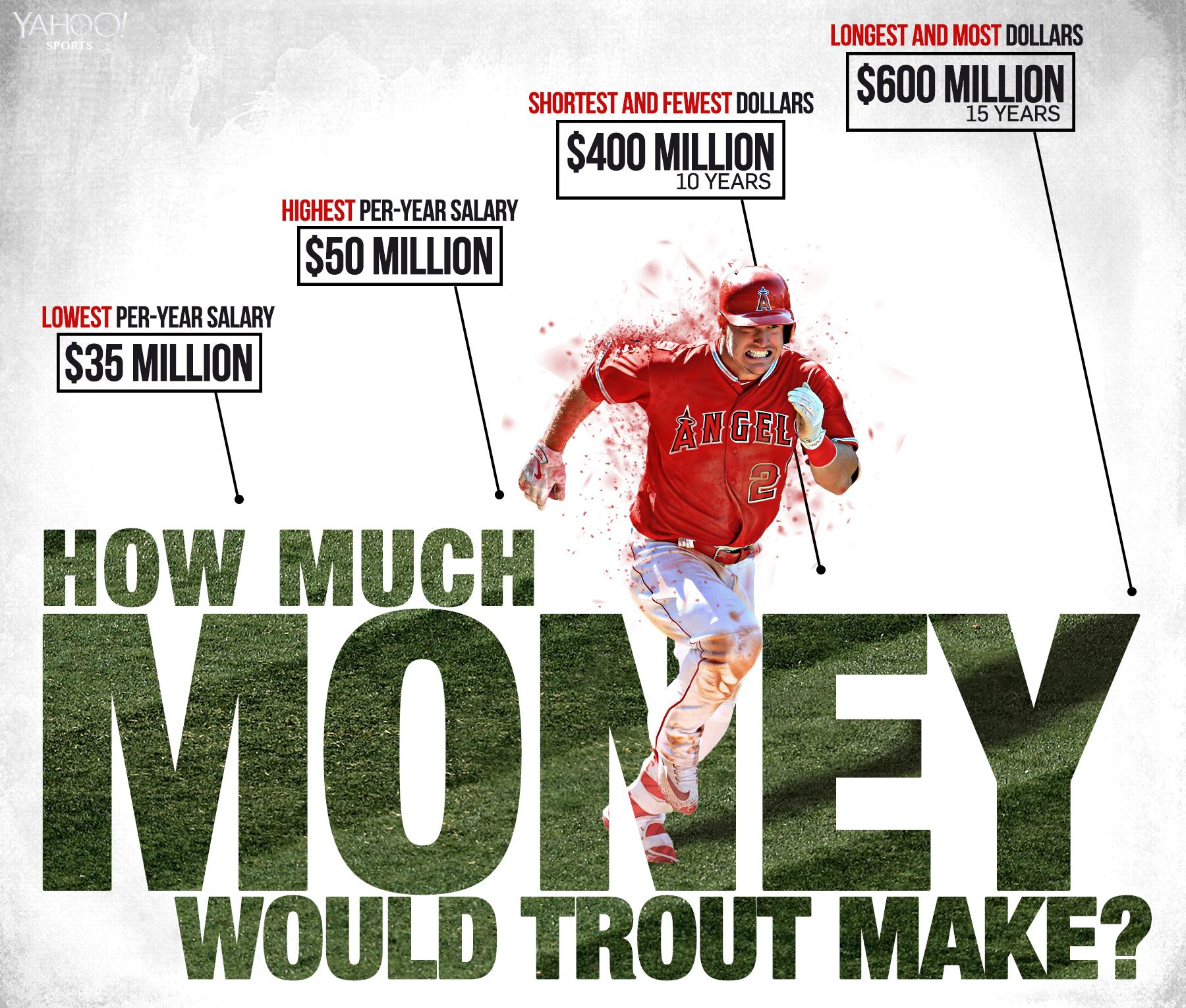 Here's How Much Mike Trout Could Have Made In Free Agency