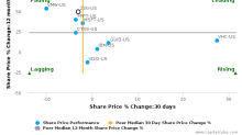 Zix Corp. breached its 50 day moving average in a Bearish Manner : ZIXI-US : June 30, 2017