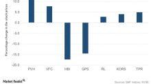 Hanesbrands Stock Falls despite Strong 1Q18 Results