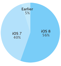 iOS 8 kommt nicht aus den Puschen