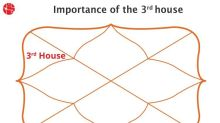 What Is the 3rd house in Vedic Astrology?