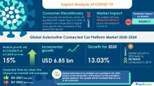 Automotive Connected Car Platform Market- Roadmap for Recovery from COVID-19 | Development of Autonomous and Connected Vehicles to Boost the Market Growth | Technavio