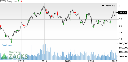 Bac bank of america corp stock quote and news cnbc autos for General motors stock history