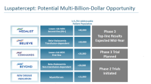 Acceleron Pharmaceuticals and Celgene Rise on Meeting Study Goals