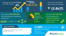 COVID-19 Impact & Recovery Analysis- Global Gym and Health Clubs Market 2020-2024 | Rising Number of Fitness Centers and Health Clubs to Boost Growth | Technavio
