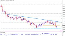 Technical Update For GBP/USD, GBP/JPY & GBP/AUD: 15.06.2018
