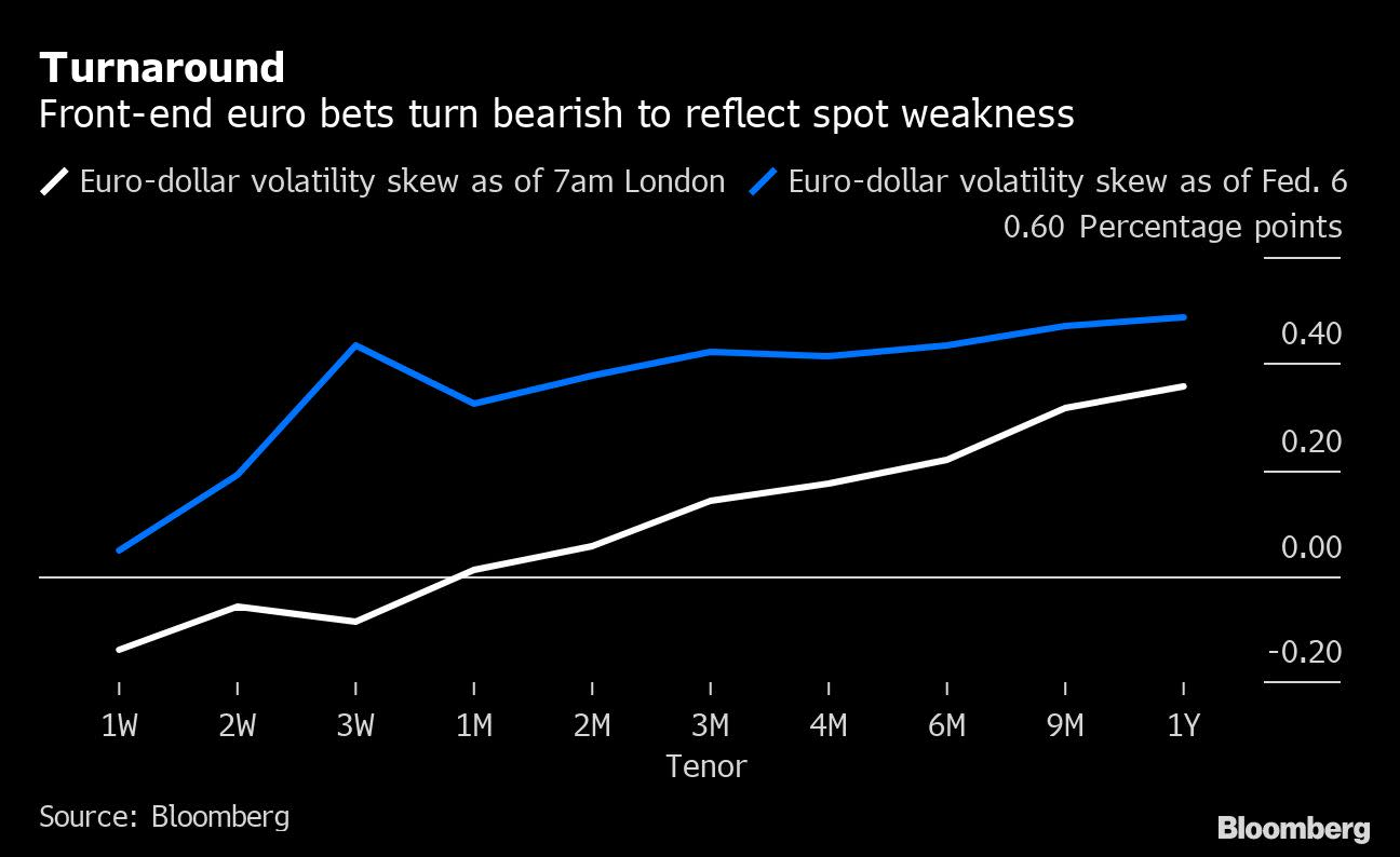 Investors Pile Up Wagers That the Euro Will Slide Below $1.08