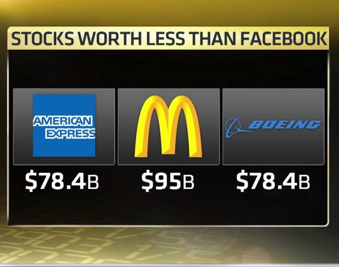 Why Is Facebook Worth More Than Boeing American Express And