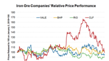 Which Analysts Expect Iron Ore Prices to Breach $100 and Why?