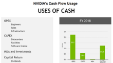 What NVIDIA Does with Its Cash