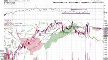 Bearish Bets: 2 Intriguing Stocks You Should Consider Shorting This Week