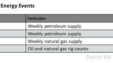 Key Energy Events This Week