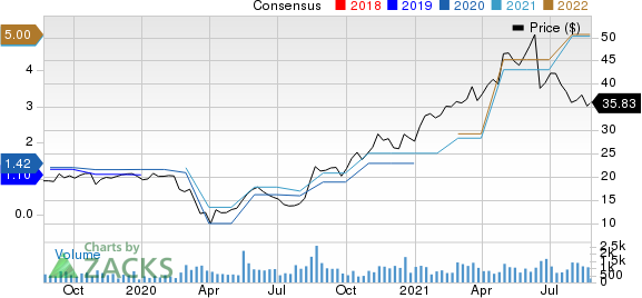 New Strong Stocks For August 25th, Furniture Brands International Stock