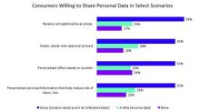 Nearly Half of Canadian Consumers Willing to Share Significant Personal Data with Banks and Insurers in Exchange for Lower Pricing, Accenture Study Finds