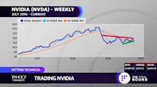 MARKETS: Nvidia breaking out — here are the levels to trade
