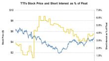 TETRA Technologies: Analyzing the Short Interest