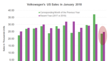 Volkswagen Started 2018 with Sales Optimism in the US