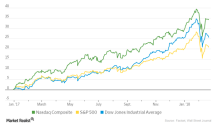 How Microsoft, Amazon, and Netflix Helped NASDAQ Outperform