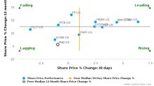 F.N.B. Corp. (Pennsylvania) breached its 50 day moving average in a Bearish Manner : FNB-US : July 21, 2017