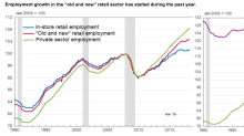The e-commerce boom won't save retail jobs