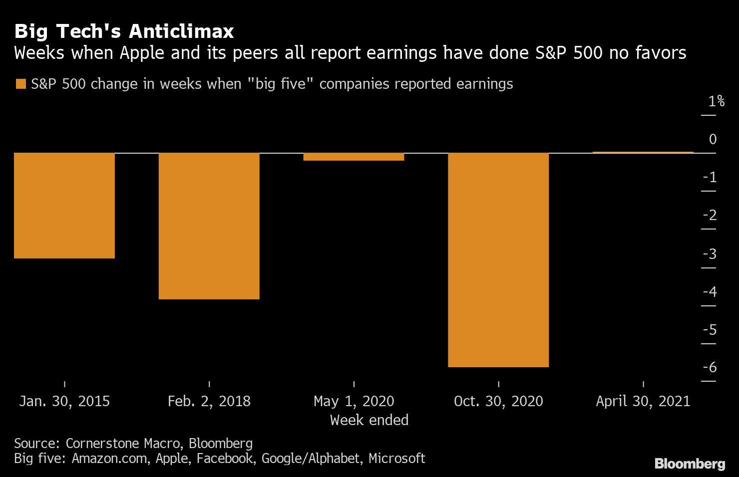 Apple, Microsoft Drag Stocks Lower Before Earnings: Markets Wrap