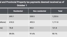 $122M in property taxes still outstanding after deadline in Calgary