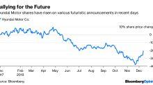 Hyundai's Hype Falls Short on Substance