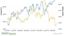 FirstEnergy's Implied Volatility Trends