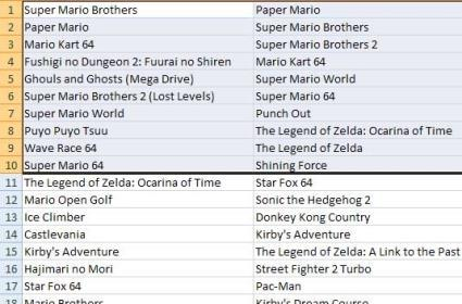 Popular Virtual Console games, according to the Wii Shop Channel