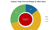 What Analysts Are Saying about Office Depot after 1Q18