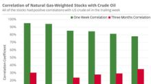 Natural Gas–Weighted Stocks and Crude Oil Prices