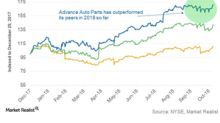 How Is Advance Auto Parts Stock Faring ahead of Q3 Results?