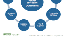NVIDIA Offers Autonomous Vehicle Solutions for Everyone