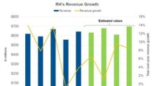 What Analysts Expect from RH's Revenue Going Forward