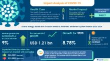 Energy-Based Non-Invasive Medical Aesthetic Treatment System Market Analysis Highlights the Impact of COVID-19 (2020-2024)| Availability of Advanced Devices to Boost Market Growth | Technavio
