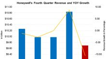 Honeywell's Q4 Revenues Could Decline