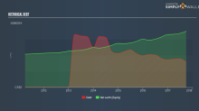 With An ROE Of 14.89%, Has Leon's Furniture Limited's (TSE:LNF) Management Done A Good Job?