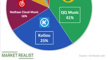 Tencent Music Had a Solid Debut despite Volatile Markets