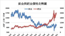 今年鉑金市場預期供給過剩 鈀與銠則預期供給短缺