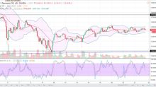DAX Index Price Forecast February 22, 2018, Technical Analysis