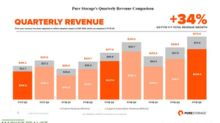 Pure Storage: Stock Performance since Q3 Results