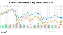 These Pharma Stocks Offer the Most Upside Potential