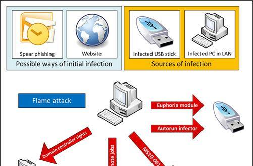 Flame malware extinguishes itself, Microsoft protects against future burns