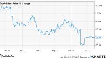 Why TripAdvisor Inc. Stock Gave Up 26% Last Year