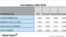 Analyzing Miners' Correlations with Gold in January 2018