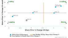 Chubb Ltd. breached its 50 day moving average in a Bearish Manner : CB-US : July 27, 2017
