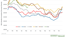 Gasoline Inventories Pressure Gasoline and Oil Prices